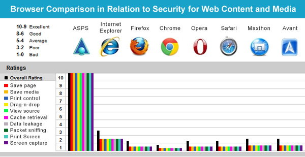 Browser comparison chart